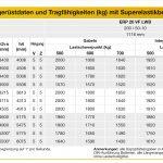Kurth Autokrane GmbH & Co. KG – Yale Elektro-Frontstapler