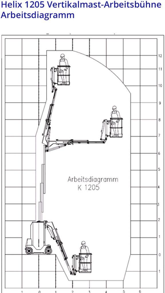 Helix 1205 Vertikalmast-Arbeitsbühne